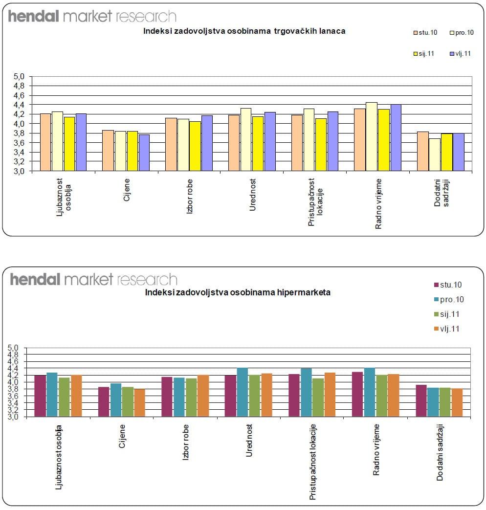trgovacki-lanci-hendal-graf-002-large