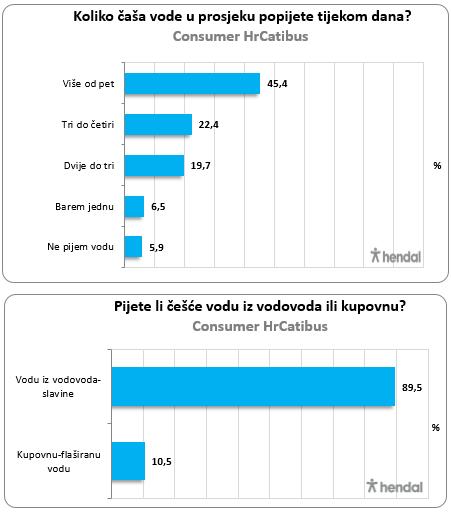 voda anketa graf 1