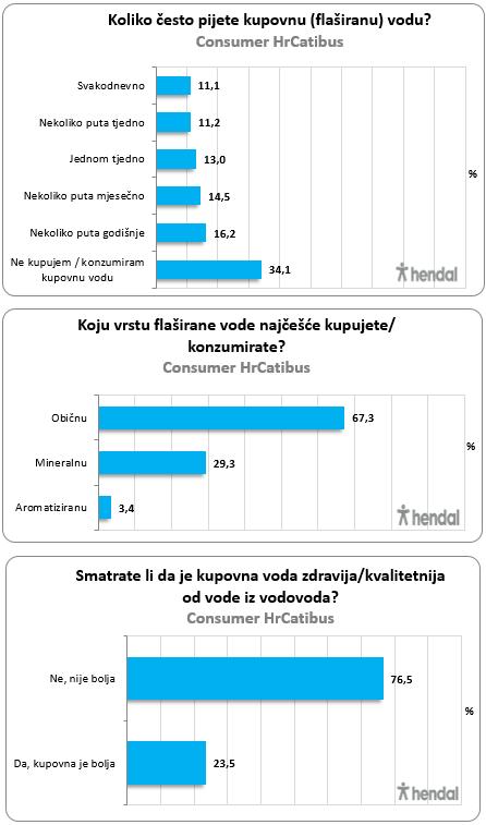 voda anketa graf 2
