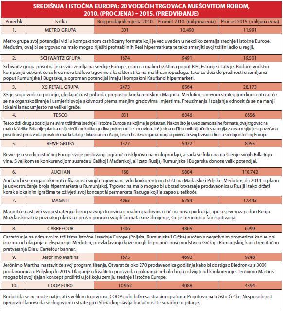 vodeci-trgovci-cee-regije-tablica-1-10-large